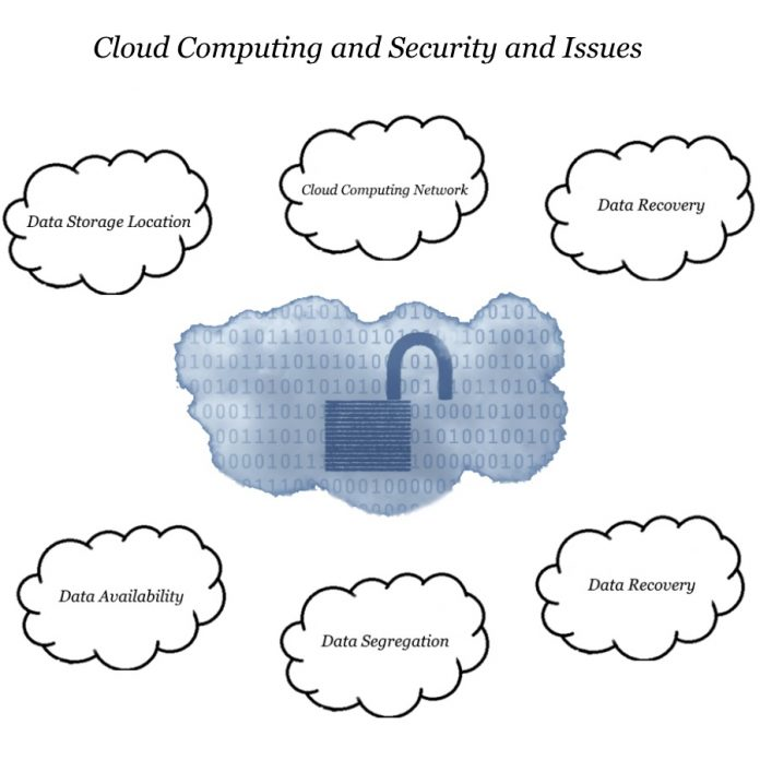 how to solve security issues in cloud computing