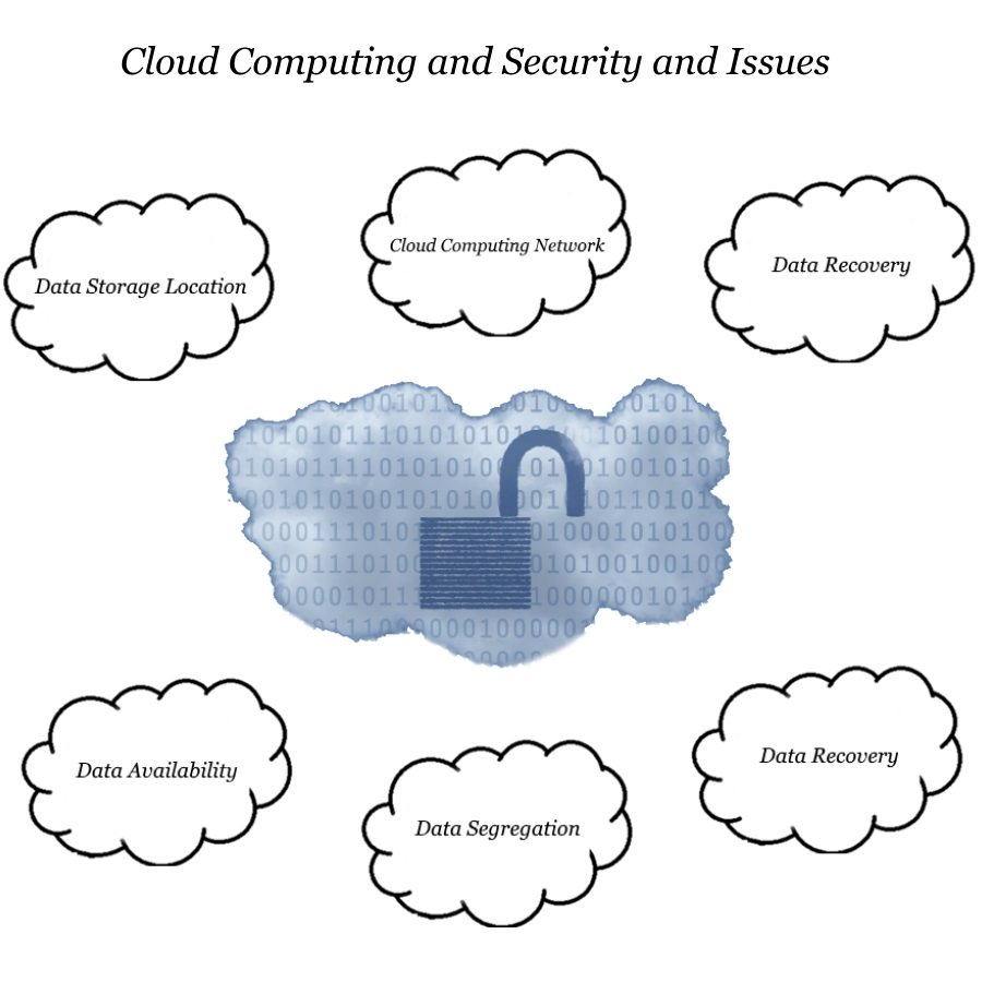 Cloud Computing Security And Issues Topthingz